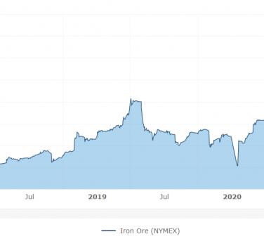 Iron Ore Chart