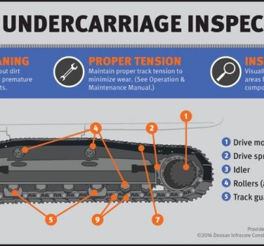 Image of routine undercarriage inspection