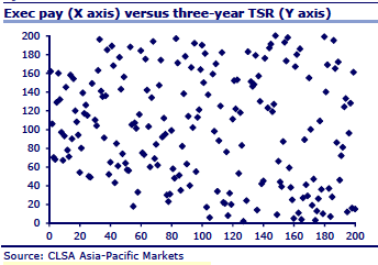 pay for performance myth scatterplot